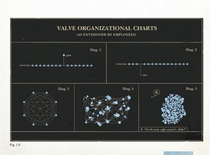 Кошмар самоорганизующейся «утопии» компании Valve